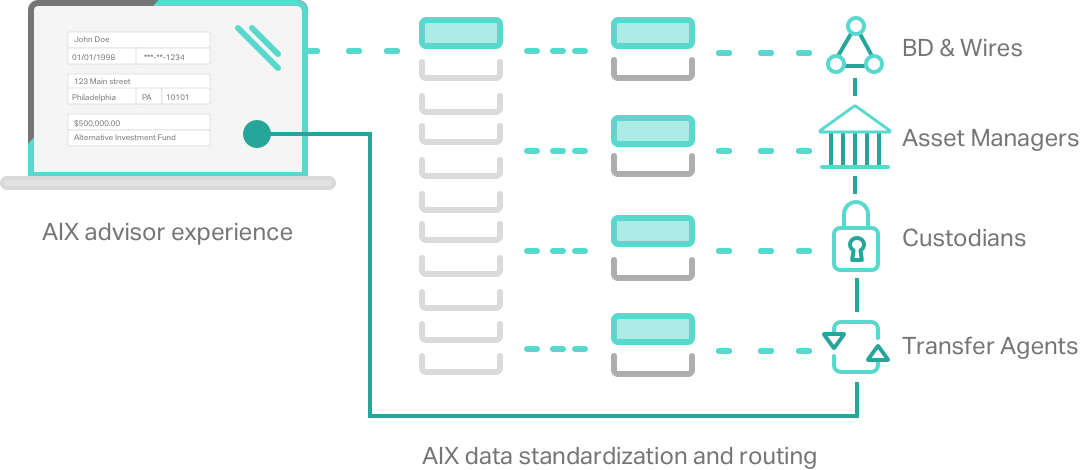 Graphic showing how AIX offers an advisor frontend for form filling while collecting and distributing trade data to all parties who require it.